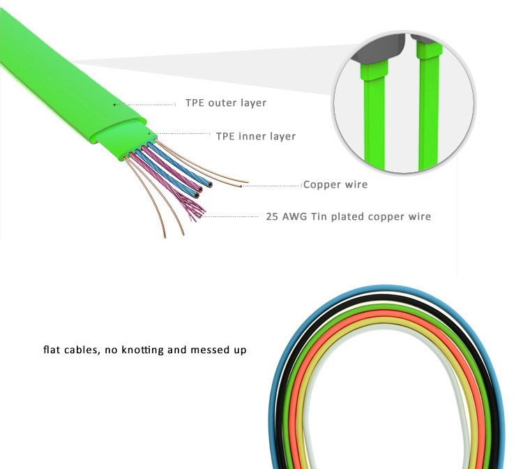 Rainbow Color Lightning USB Cable for iPhone 5/5C/5S, iPhone 6/6 Plus and iPad Air iPad Air2, iPad Mini, made of TPE Eco friendly material and copper wire for high performance and stability.